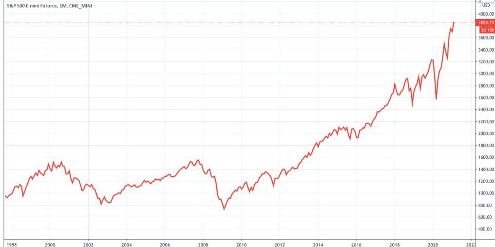 Vývoj Akciového Indexu S&p 500
